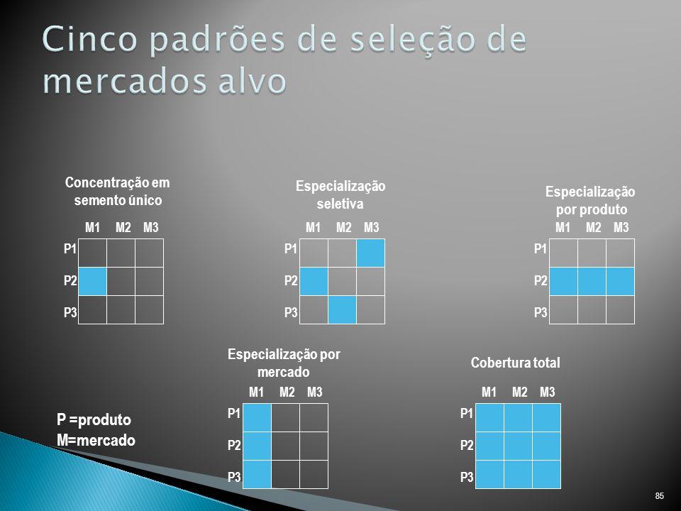 Cinco padrões de seleção de mercados alvo