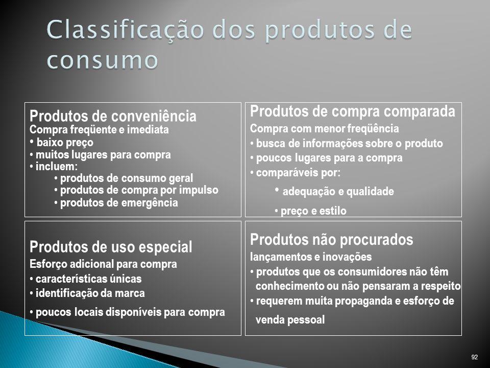 Classificação dos produtos de consumo