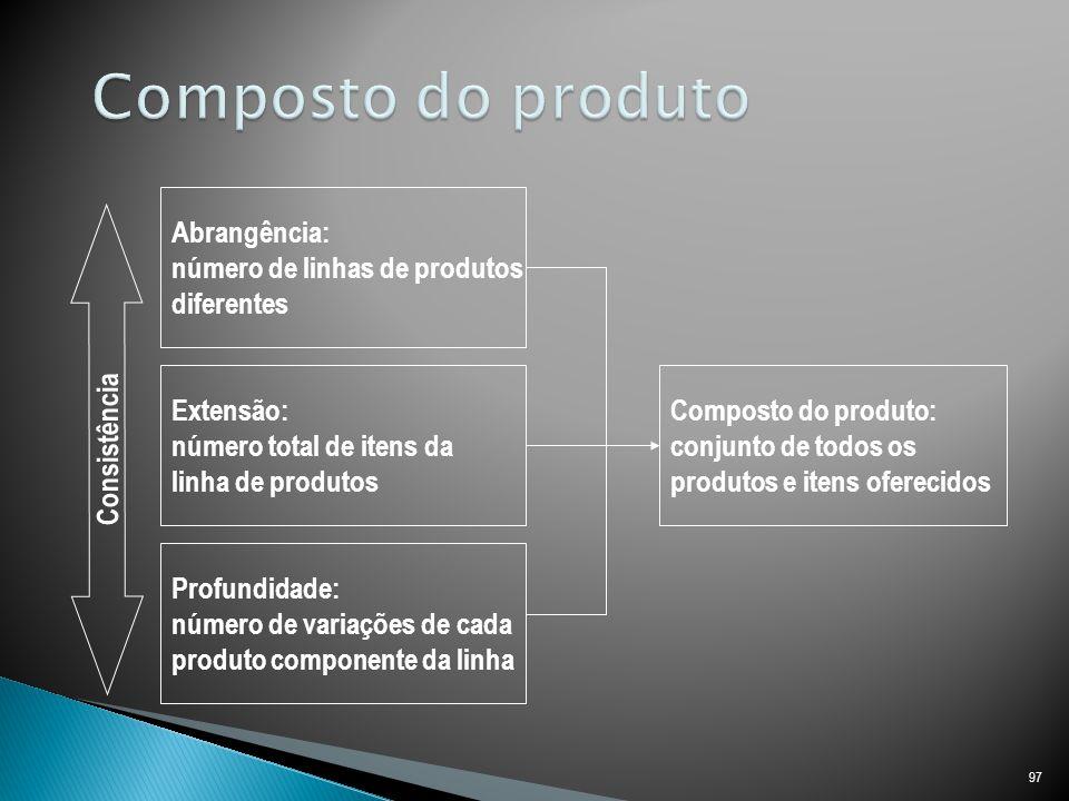 Composto do produto Abrangência: número de linhas de produtos