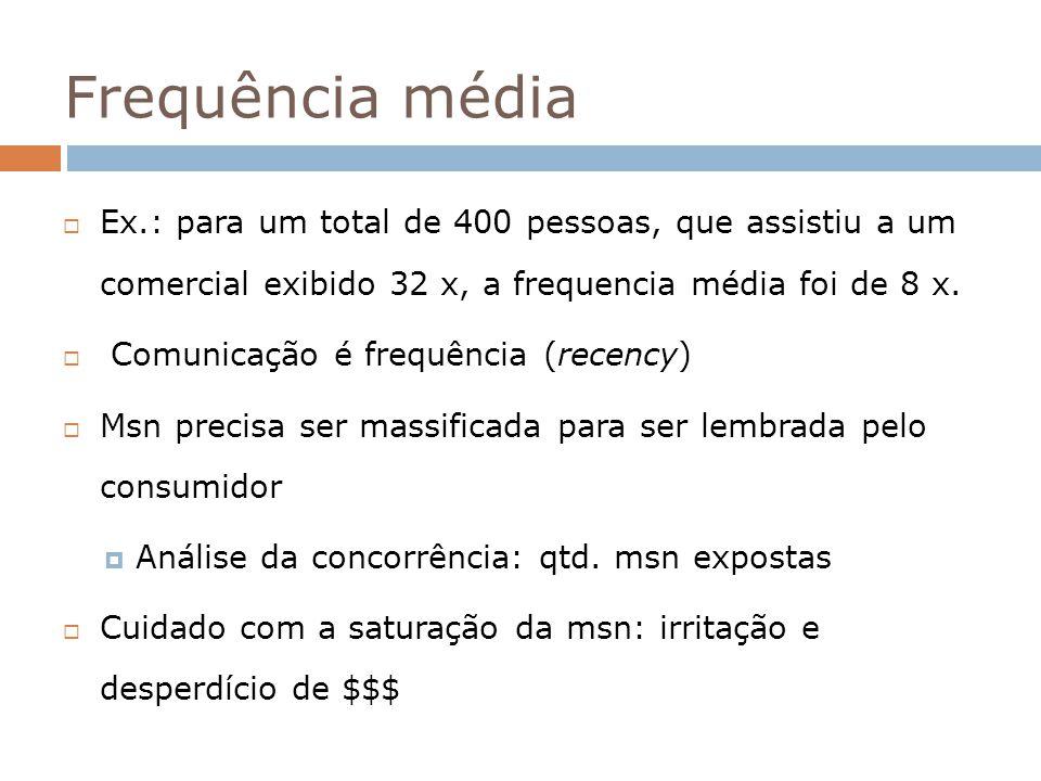 Frequência média Ex.: para um total de 400 pessoas, que assistiu a um comercial exibido 32 x, a frequencia média foi de 8 x.