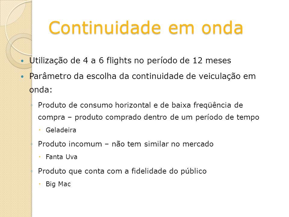 Continuidade em onda Utilização de 4 a 6 flights no período de 12 meses. Parâmetro da escolha da continuidade de veiculação em onda: