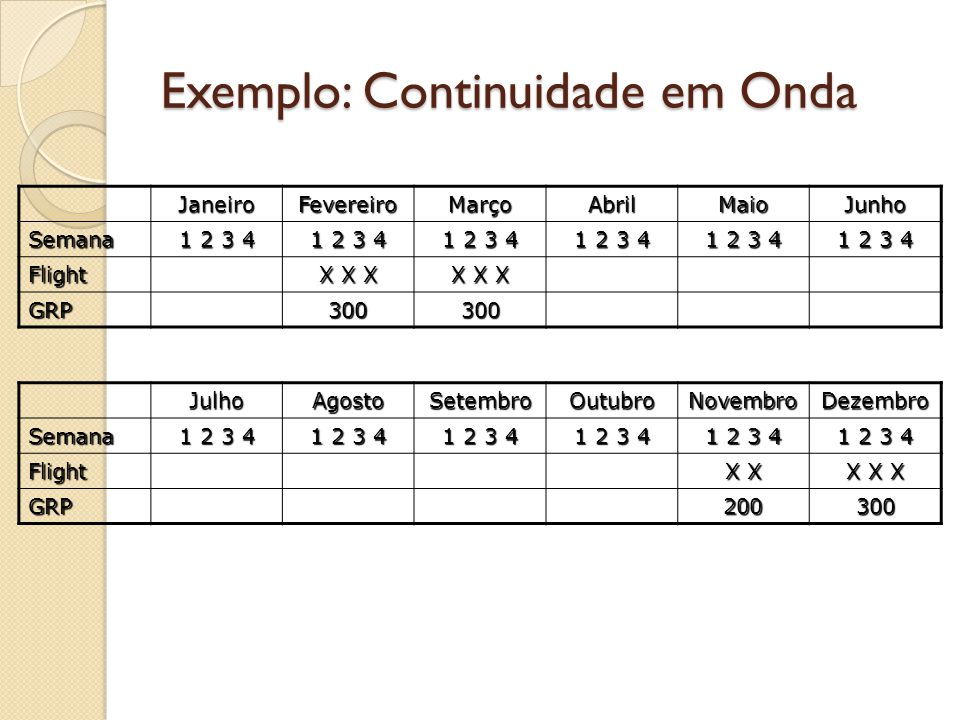 Exemplo: Continuidade em Onda