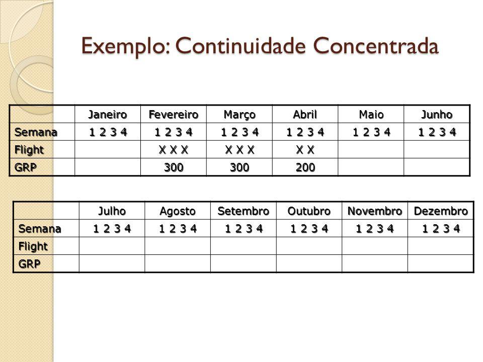 Exemplo: Continuidade Concentrada
