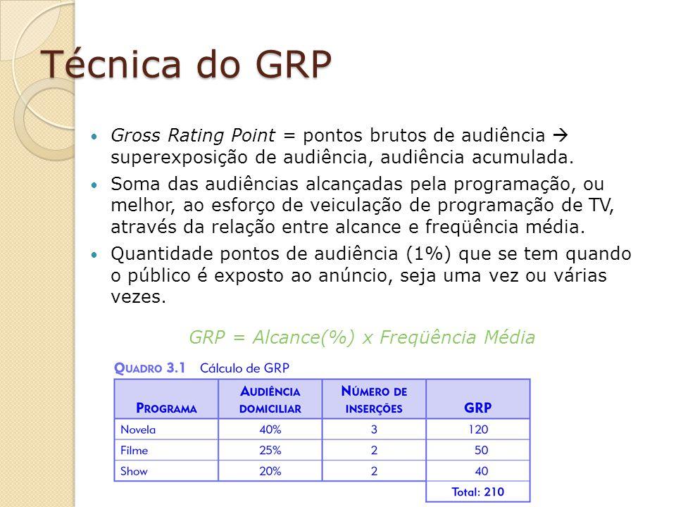 GRP = Alcance(%) x Freqüência Média
