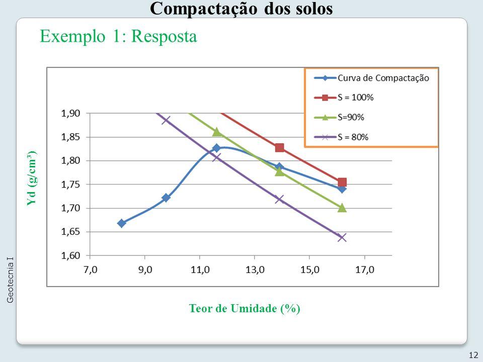 Compactação dos solos Exemplo 1: Resposta Yd (g/cm³)