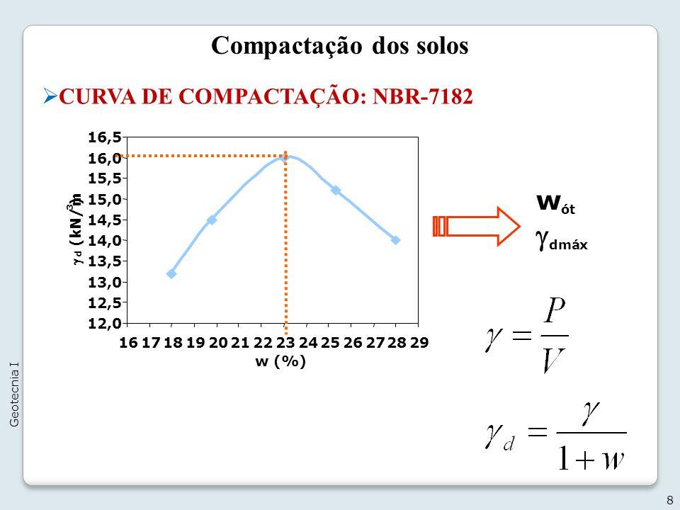 gdmáx Compactação dos solos wót CURVA DE COMPACTAÇÃO: NBR-7182 12,0