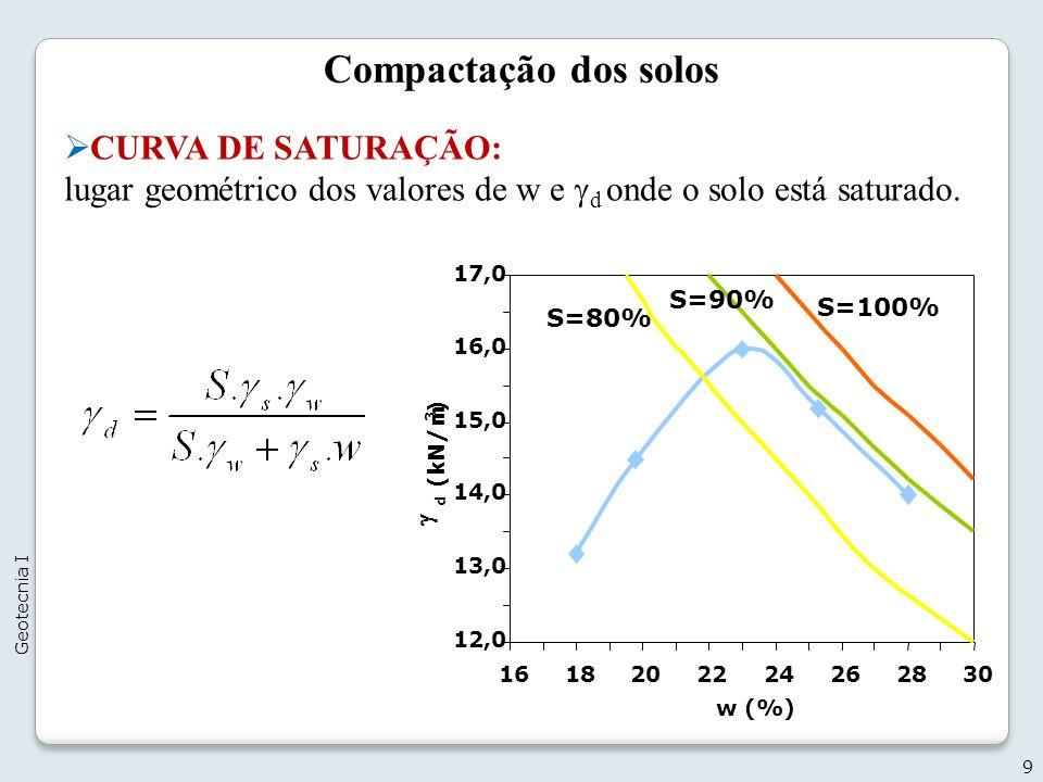 Compactação dos solos CURVA DE SATURAÇÃO: