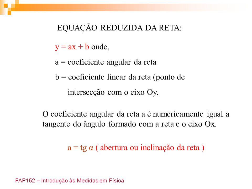 EQUAÇÃO REDUZIDA DA RETA: