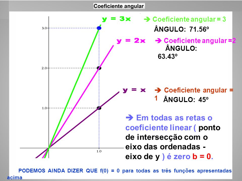  Coeficiente angular = 3