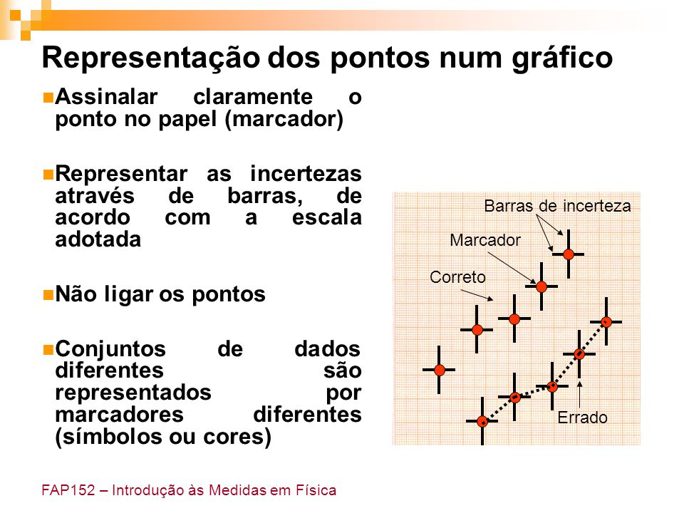 Representação dos pontos num gráfico