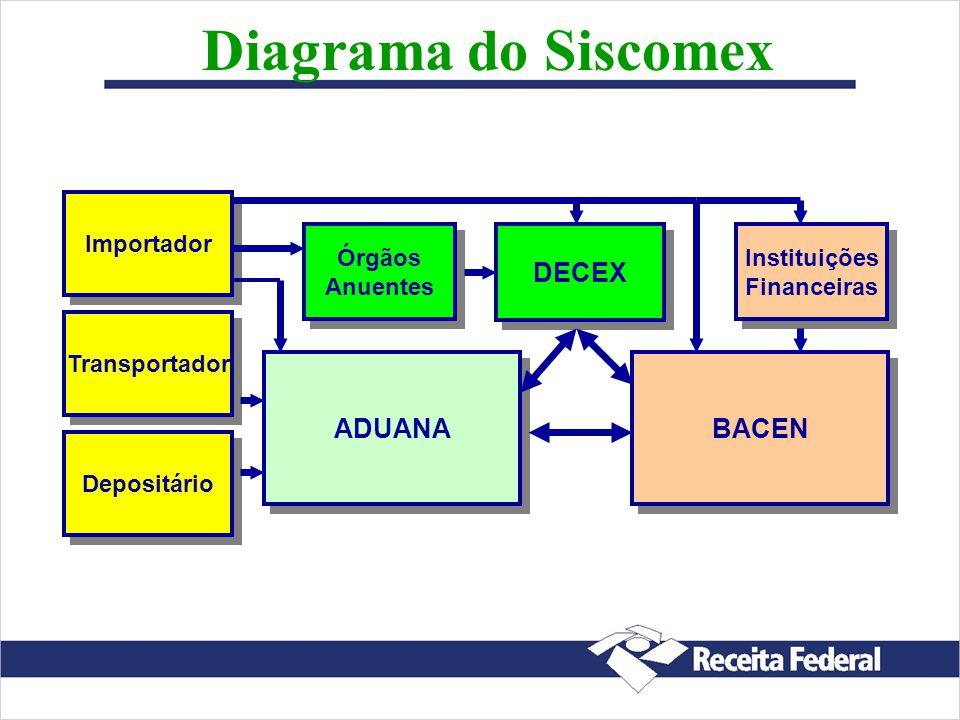 Diagrama do Siscomex DECEX ADUANA BACEN Importador Órgãos Anuentes