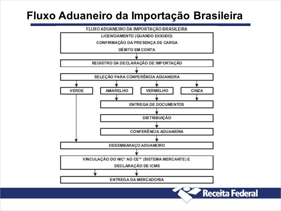Fluxo Aduaneiro da Importação Brasileira