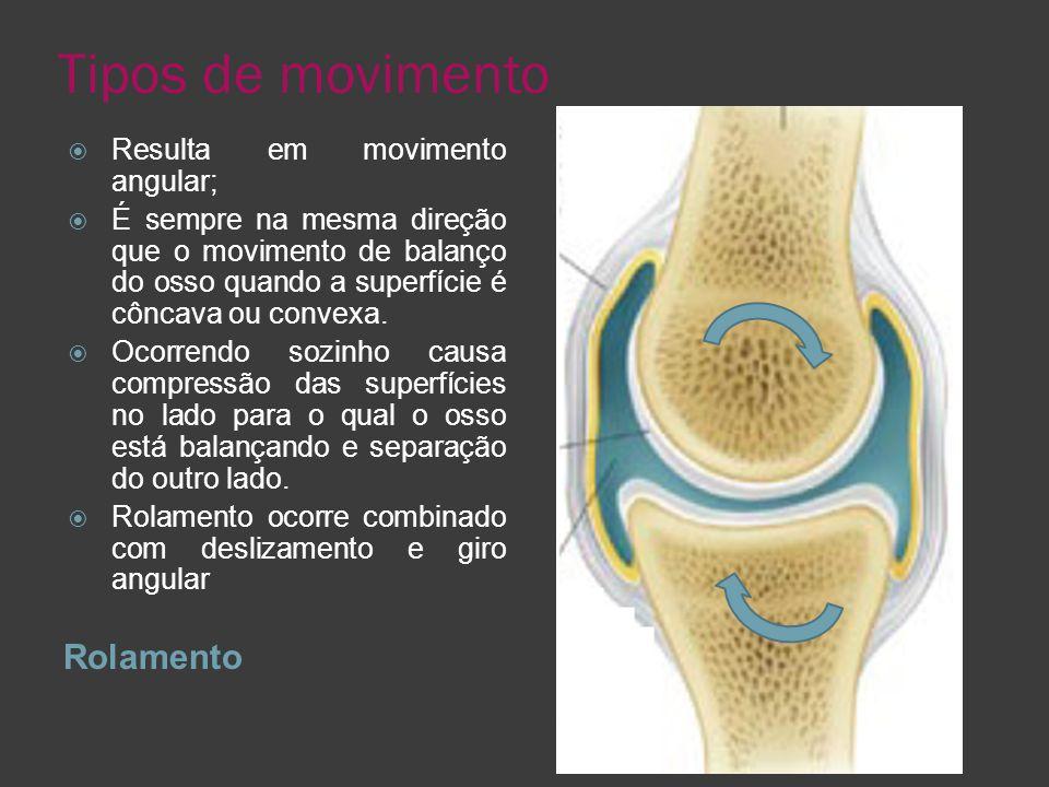 Tipos de movimento Rolamento Resulta em movimento angular;