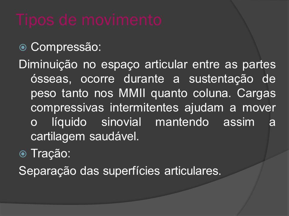 Tipos de movimento Compressão: