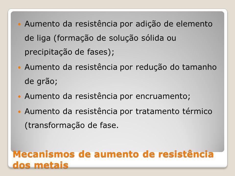 Mecanismos de aumento de resistência dos metais