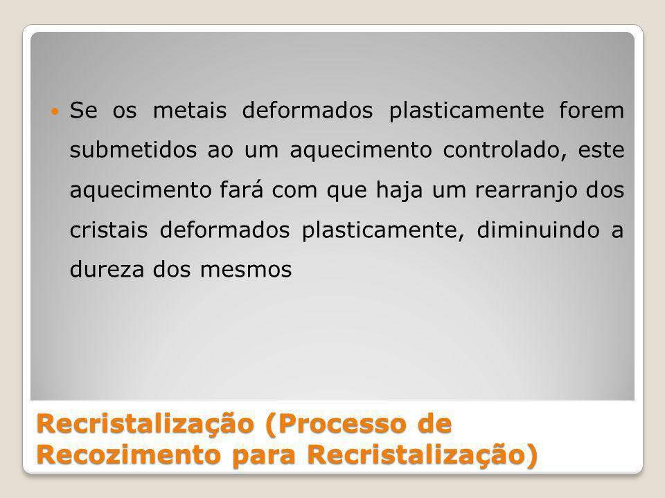 Recristalização (Processo de Recozimento para Recristalização)