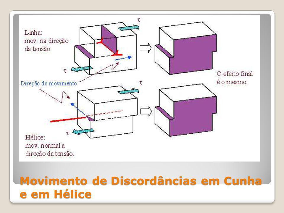 Movimento de Discordâncias em Cunha e em Hélice