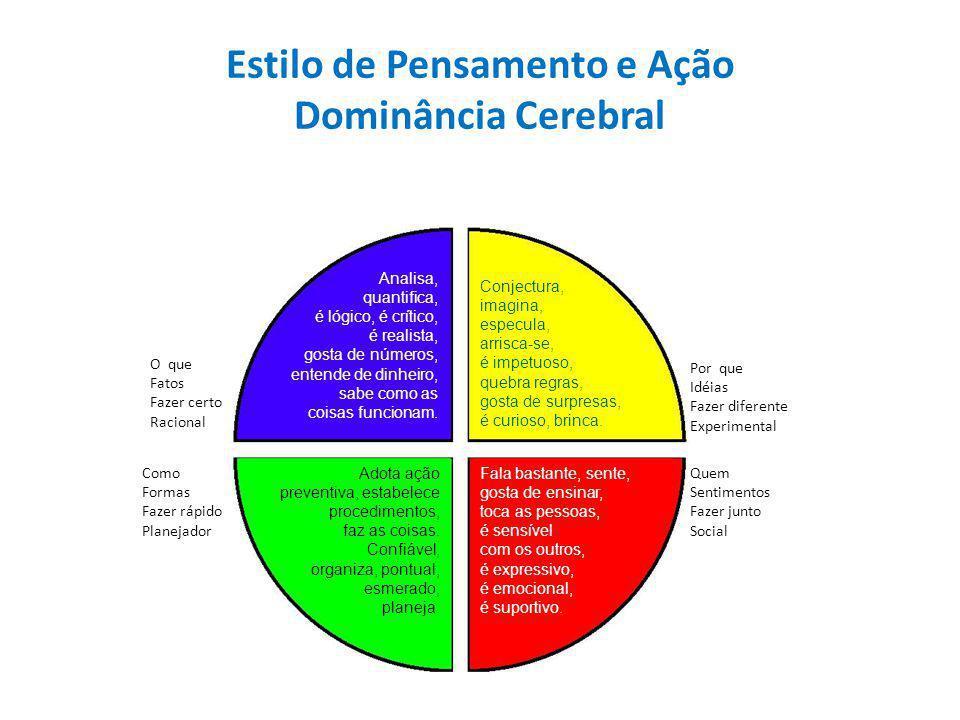 Estilo de Pensamento e Ação Dominância Cerebral