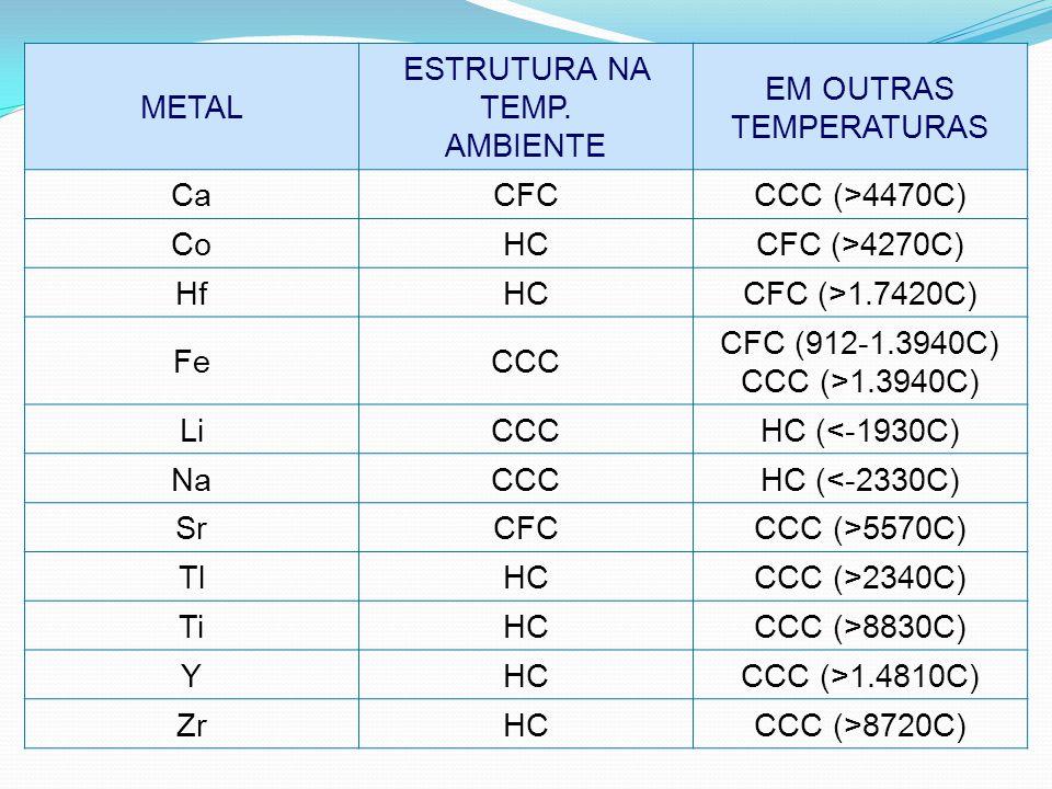 METAL ESTRUTURA NA TEMP. AMBIENTE. EM OUTRAS. TEMPERATURAS. Ca. CFC. CCC (>4470C) Co. HC. CFC (>4270C)