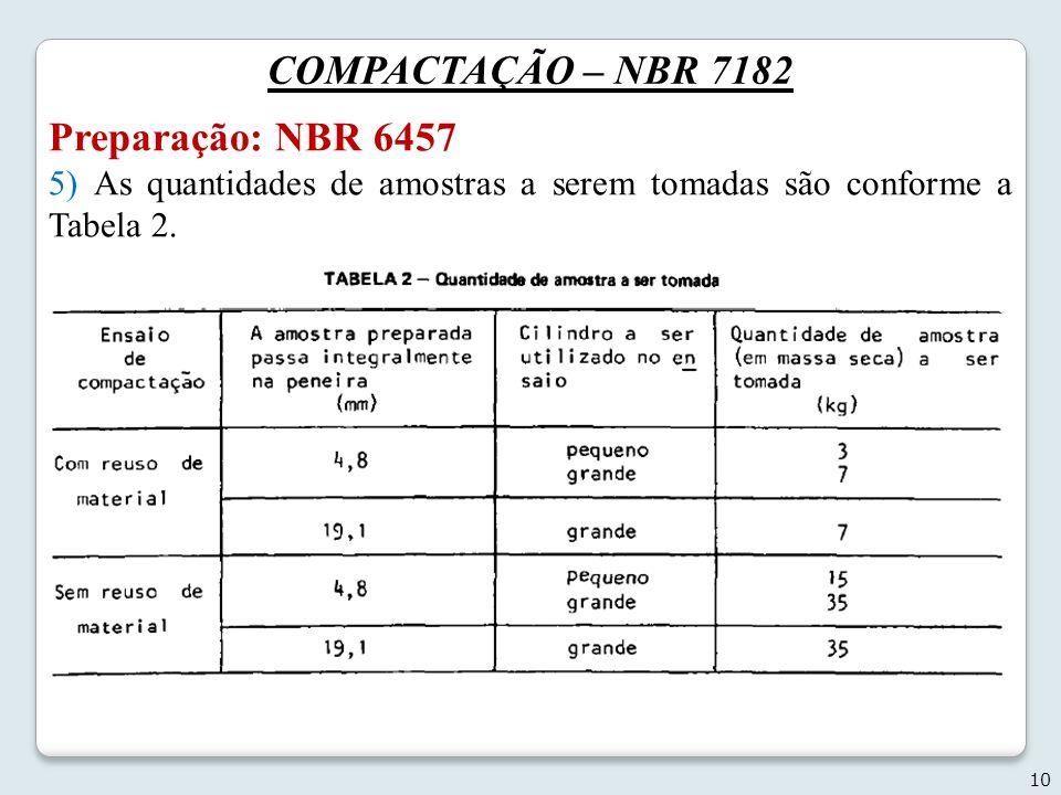 COMPACTAÇÃO – NBR 7182 Preparação: NBR 6457