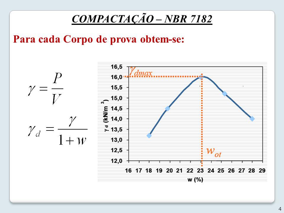 COMPACTAÇÃO – NBR 7182 Para cada Corpo de prova obtem-se: