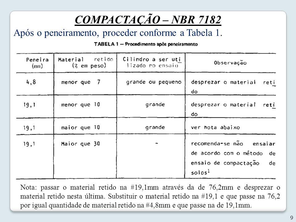 COMPACTAÇÃO – NBR 7182 Após o peneiramento, proceder conforme a Tabela 1.