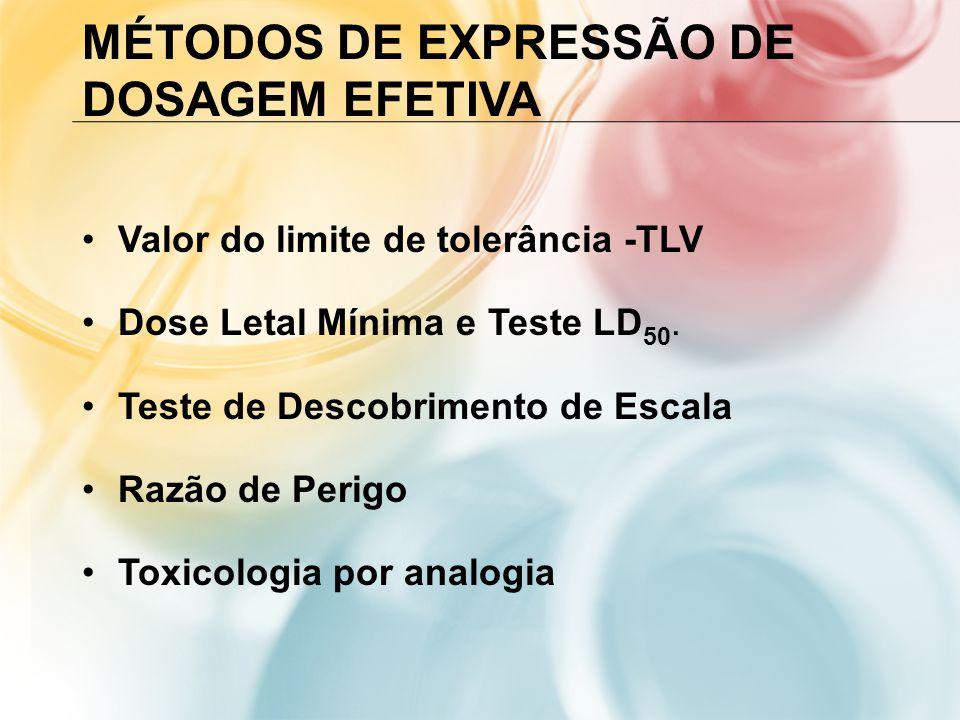 Métodos de expressão de Dosagem Efetiva