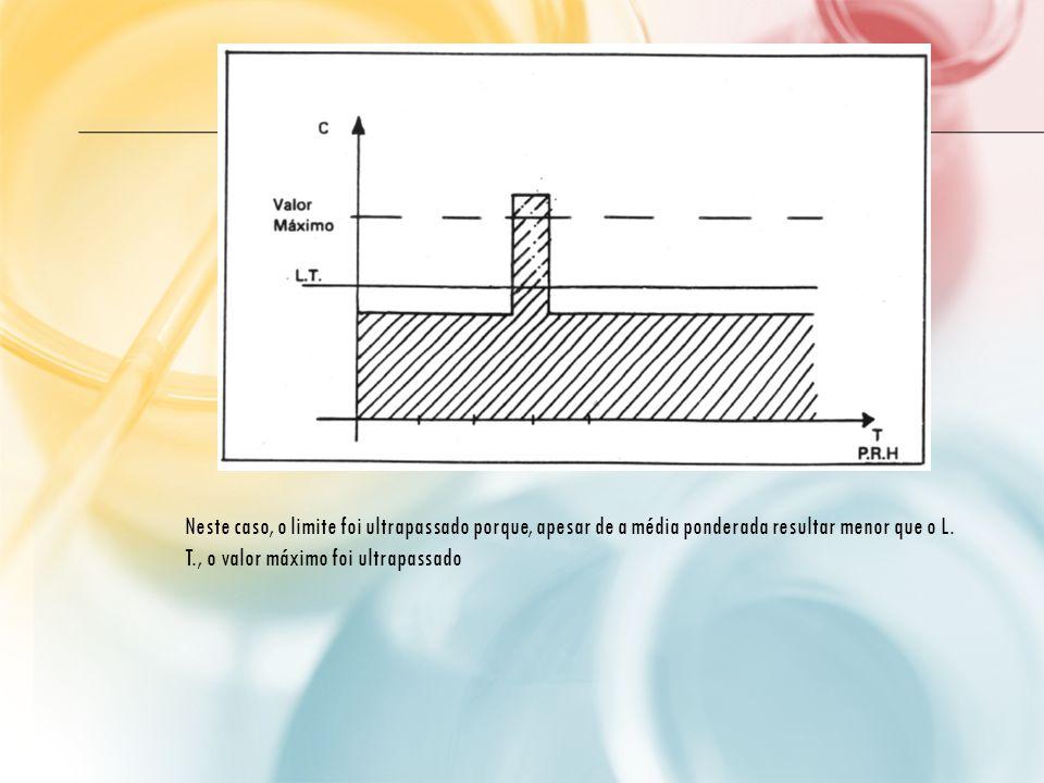 Neste caso, o limite foi ultrapassado porque, apesar de a média ponderada resultar menor que o L.