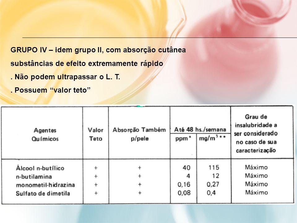 GRUPO IV – idem grupo II, com absorção cutânea