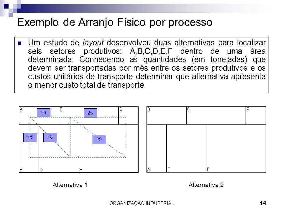 Exemplo de Arranjo Físico por processo