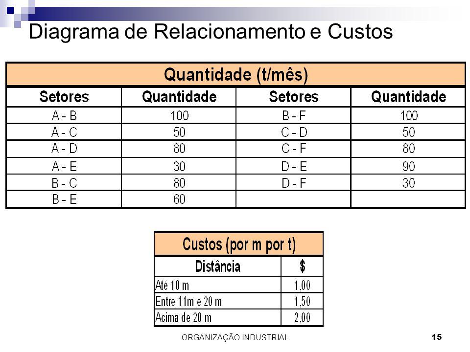 Diagrama de Relacionamento e Custos