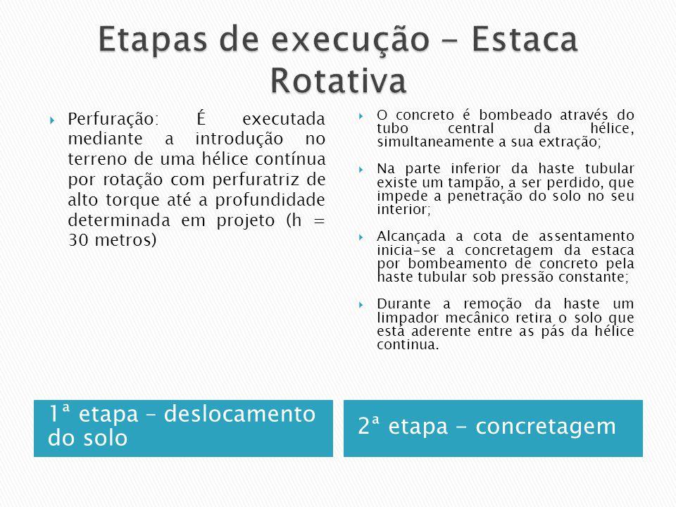 Etapas de execução - Estaca Rotativa