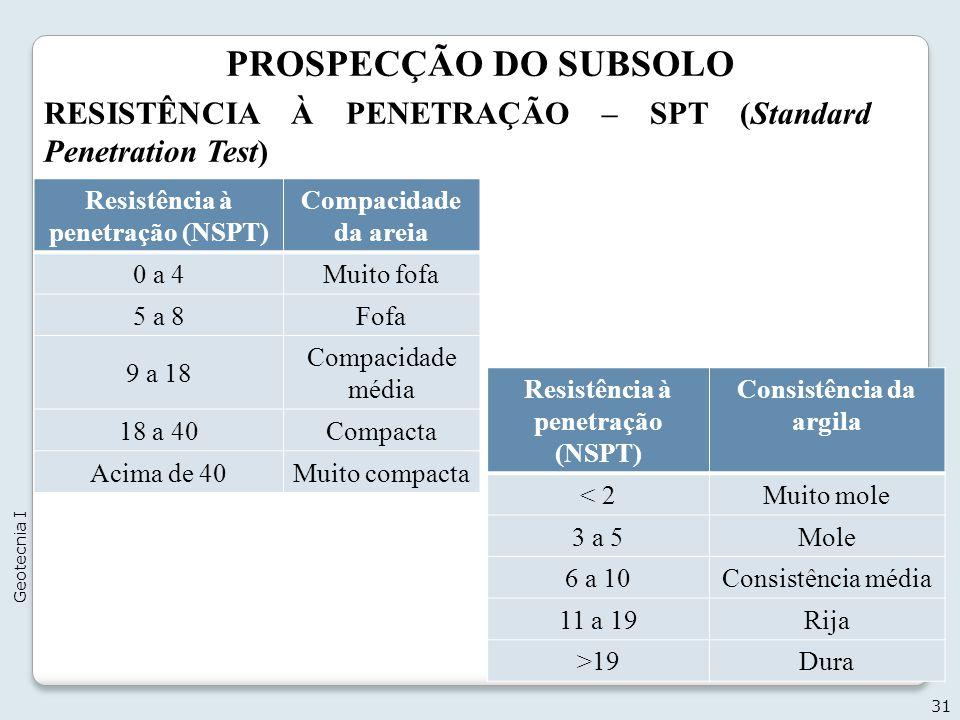PROSPECÇÃO DO SUBSOLO RESISTÊNCIA À PENETRAÇÃO – SPT (Standard Penetration Test) Resistência à penetração (NSPT)