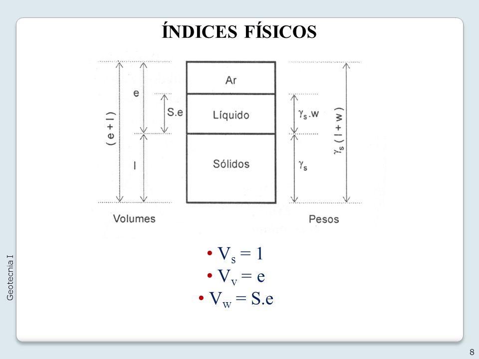 ÍNDICES FÍSICOS Vs = 1 Vv = e Vw = S.e Geotecnia I