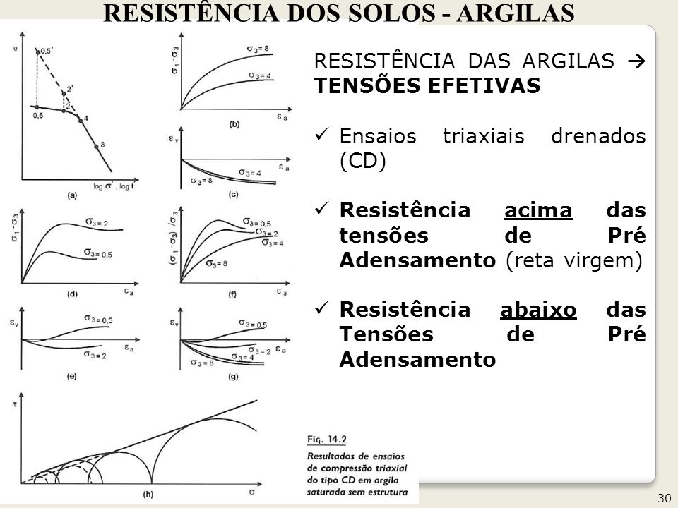 RESISTÊNCIA DOS SOLOS - ARGILAS
