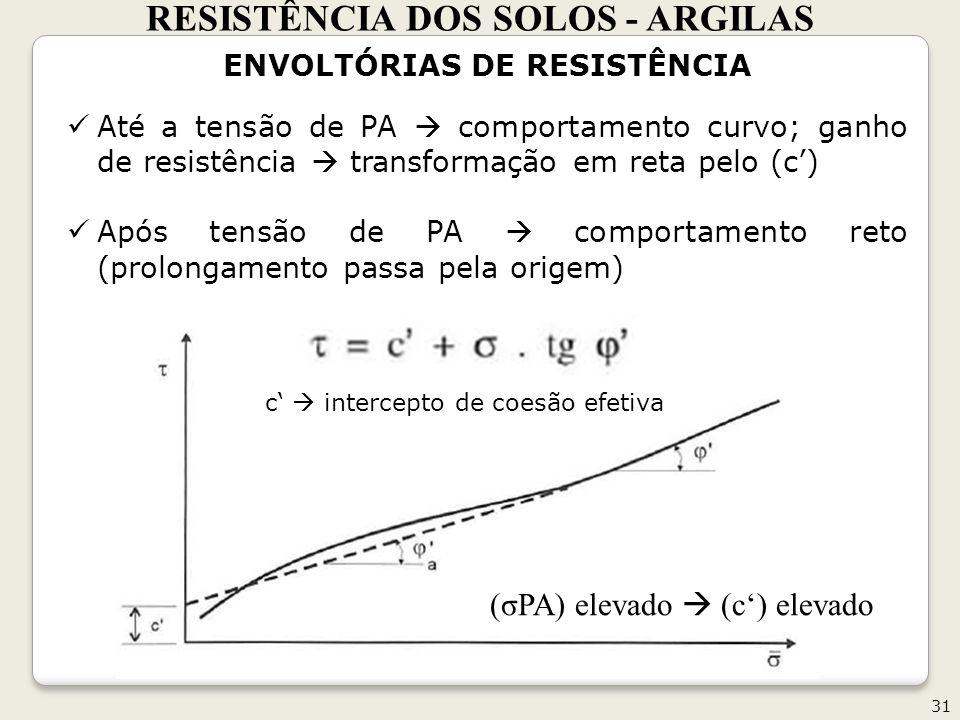 RESISTÊNCIA DOS SOLOS - ARGILAS ENVOLTÓRIAS DE RESISTÊNCIA
