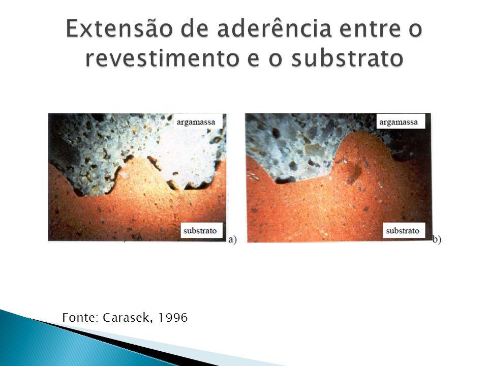 Extensão de aderência entre o revestimento e o substrato