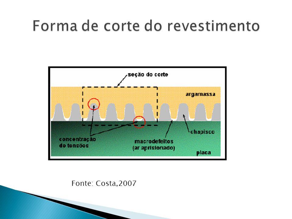 Forma de corte do revestimento