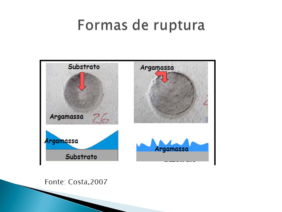 Formas de ruptura Fonte: Costa,2007