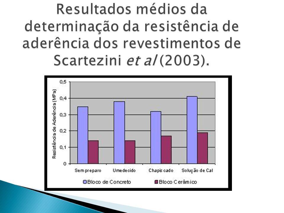 Resultados médios da determinação da resistência de aderência dos revestimentos de Scartezini et al (2003).