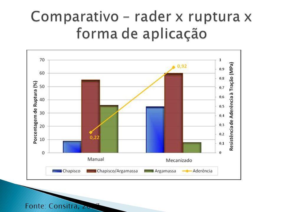 Comparativo – rader x ruptura x forma de aplicação