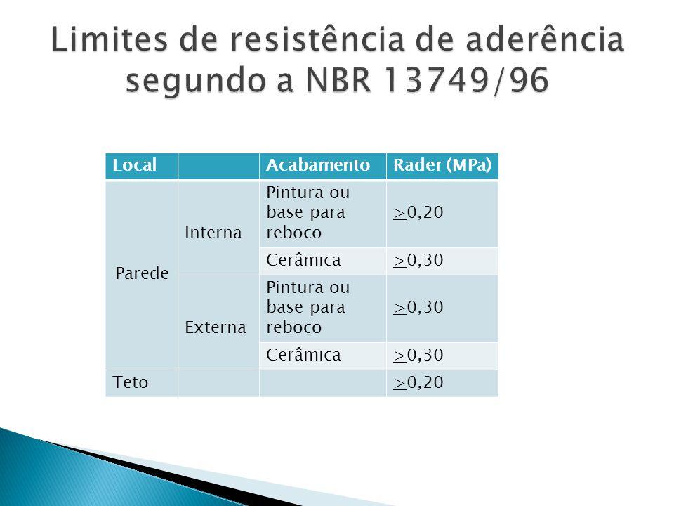Limites de resistência de aderência segundo a NBR 13749/96