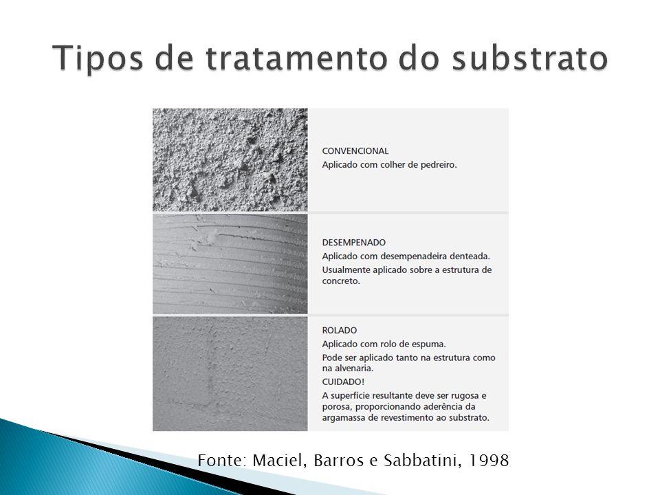 Tipos de tratamento do substrato