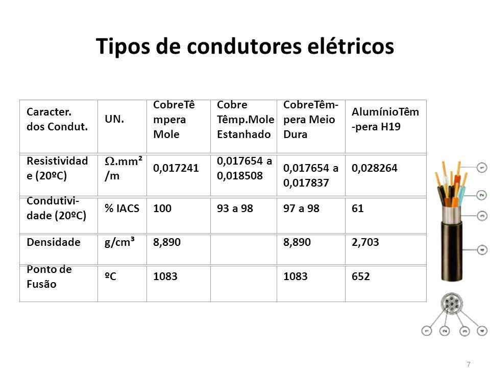 Tipos de condutores elétricos