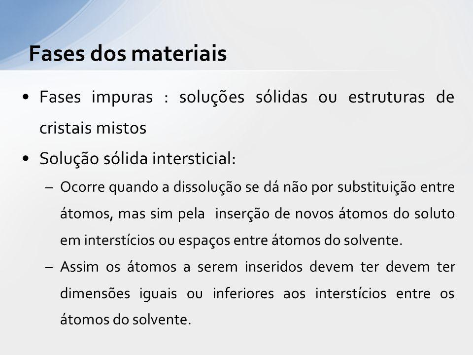 Fases dos materiais Fases impuras : soluções sólidas ou estruturas de cristais mistos. Solução sólida intersticial: