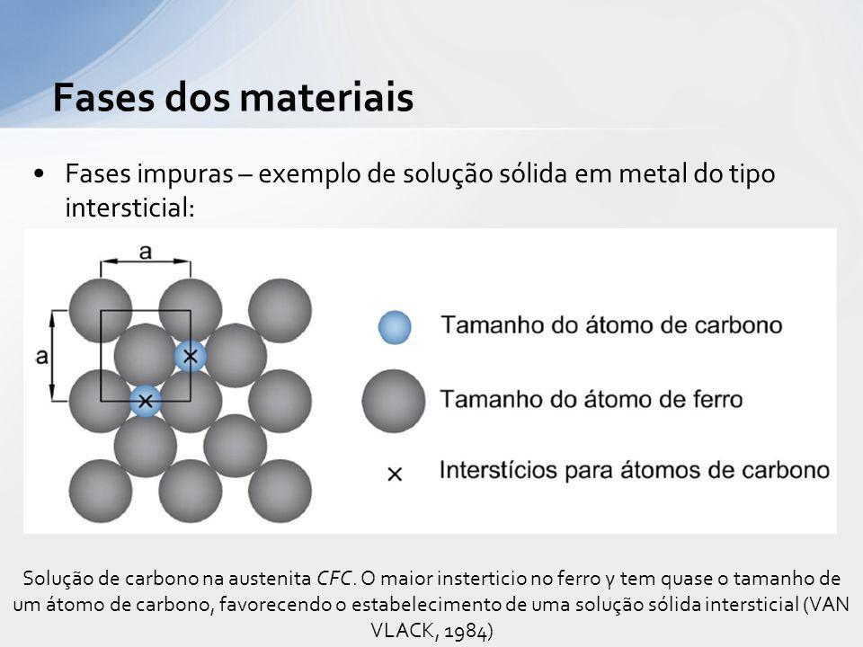 Fases dos materiais Fases impuras – exemplo de solução sólida em metal do tipo intersticial: