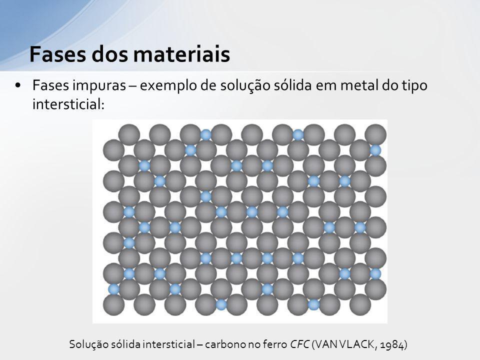 Solução sólida intersticial – carbono no ferro CFC (VAN VLACK, 1984)