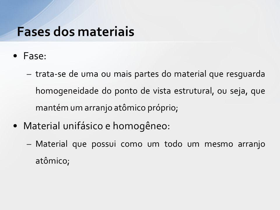 Fases dos materiais Fase: Material unifásico e homogêneo: