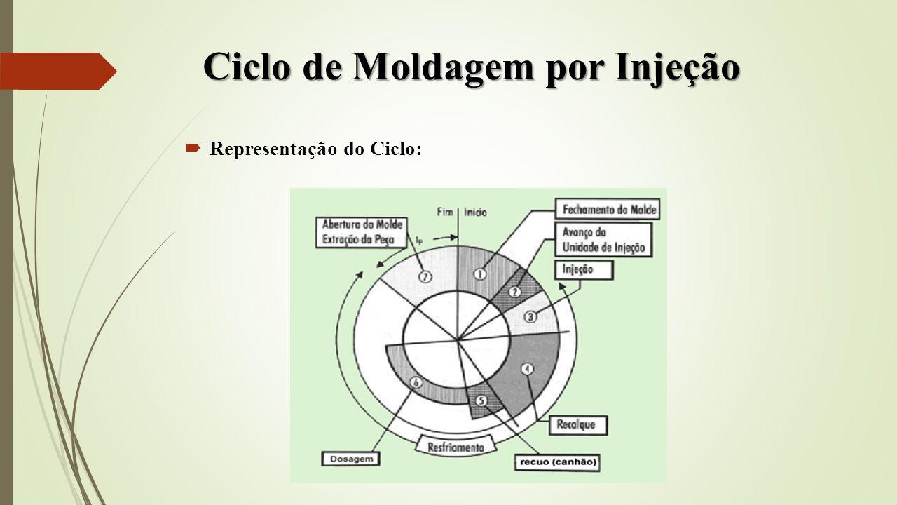 Ciclo de Moldagem por Injeção