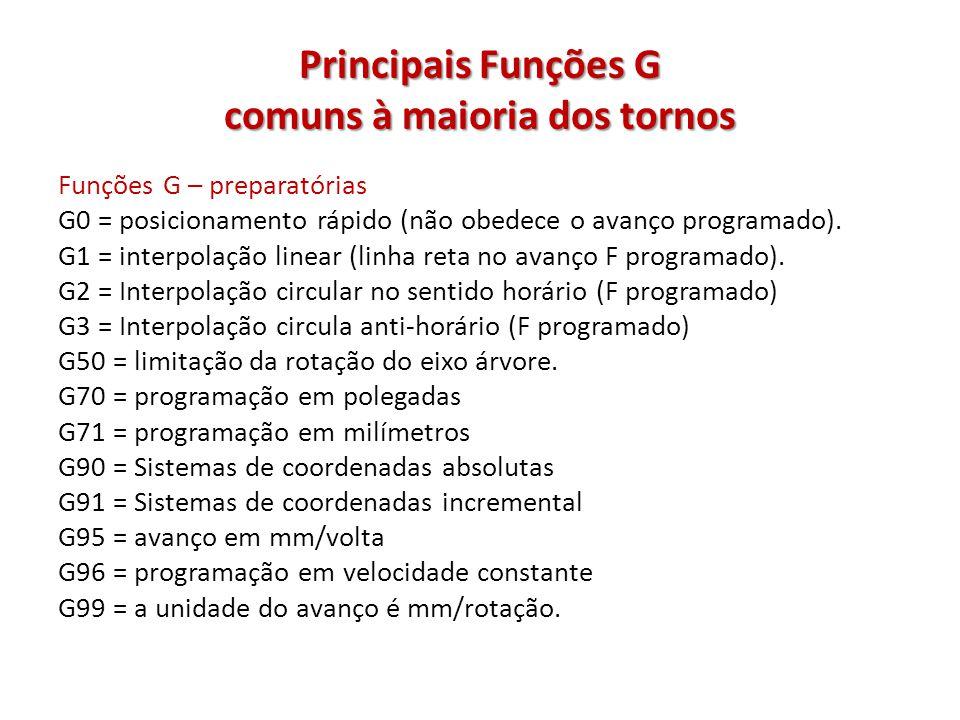 Principais Funções G comuns à maioria dos tornos